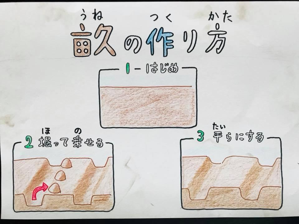 手描き資料 畝の作り方