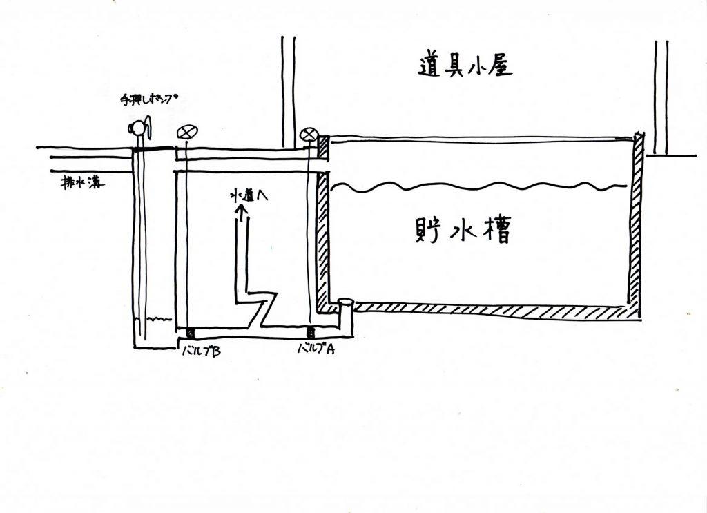 貯水槽簡易設計図